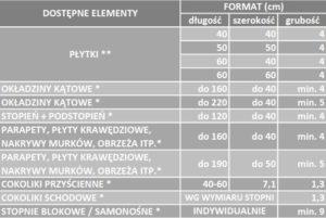 FAVILLA PRATO - parametry techniczne | DASAG