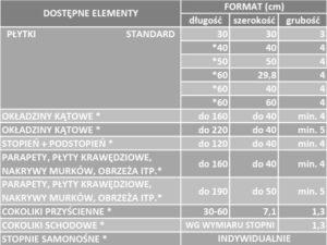 Parametry techniczne SELECT BELLO - tabela | DASAG